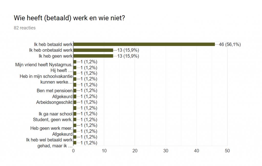 Uitslag poll Werk & Nystagmus